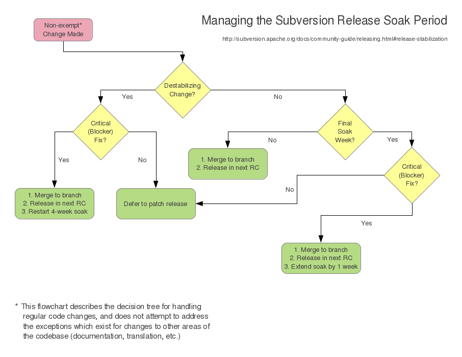 Apache Subversion Community Guide Making Subversion Releases